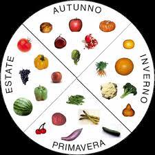 Calendario Stagionalita Frutta E Verdura.Calendario Frutta E Verdura Di Stagione L Orto Di Vaggio